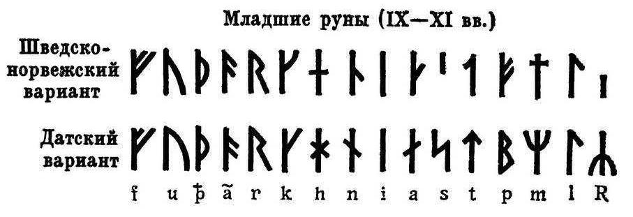 младший футарк скандинавские руны викингов